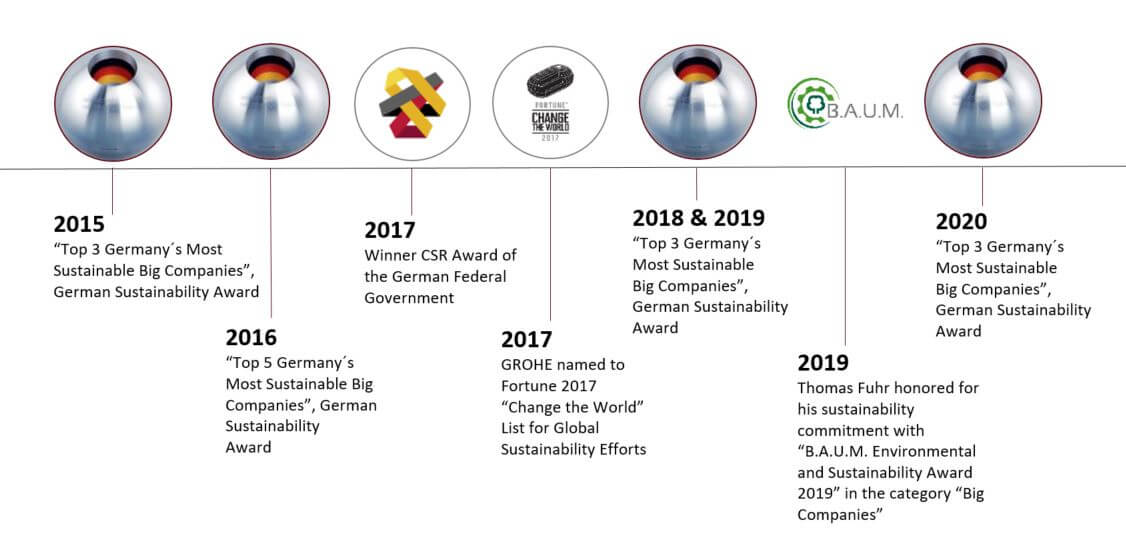 GROHE Sustainability Awards