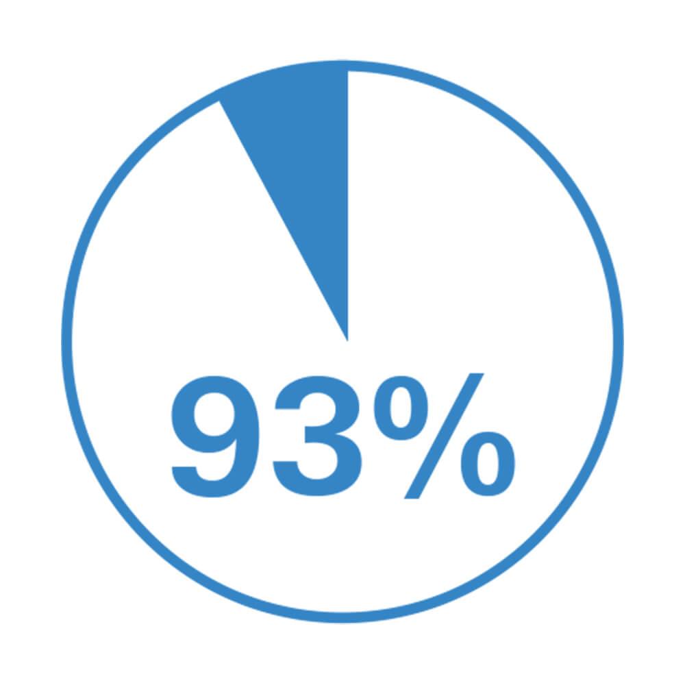 Les dégâts d'eau auraient pu être évités dans 93 % des cas