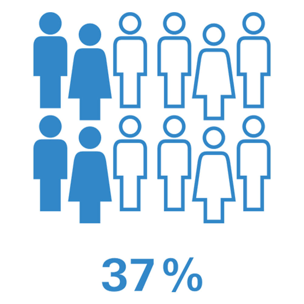 37 % des propriétaires américains affirment avoir subi des pertes causées par des dommages causés par l'eau
