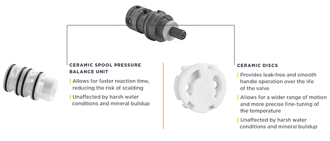 Double Ceramic Technology features ceramic disc cartridges and a ceramic pressure balancing spool