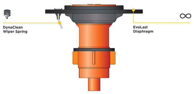 DyncaClean and EvoLast Infographic for Ultima Flush Valves